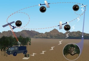 LaserMotive in Longest Duration Untethered Laser Powered Helicopter Flight attempt.