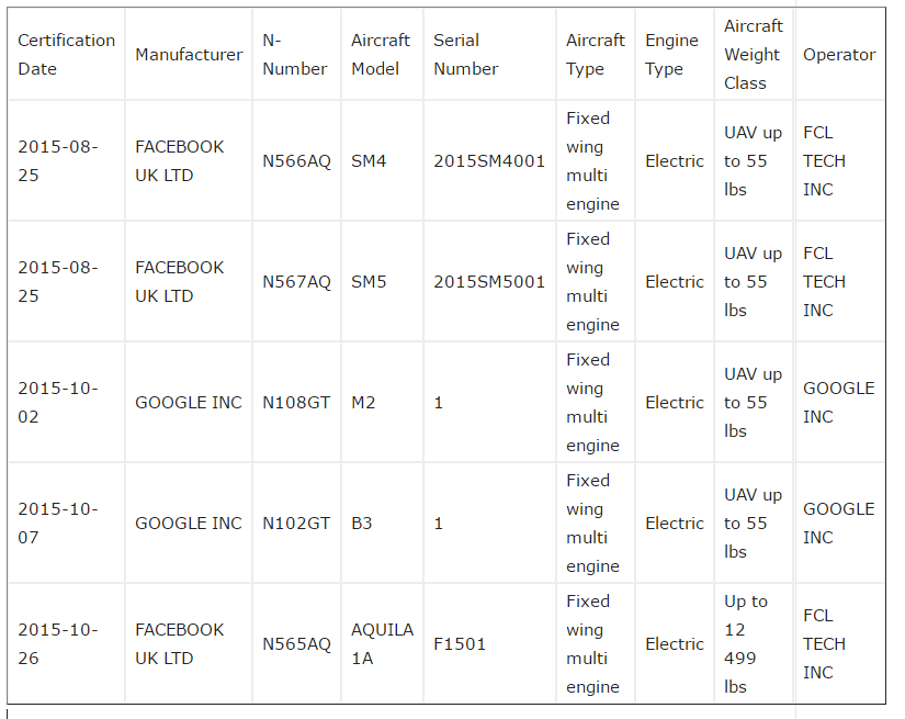 Facebook and Google Drones REgistry Table