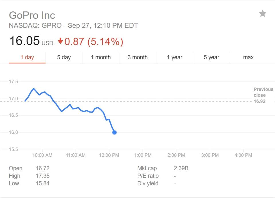 Gopro Stock Price Suas News The Business Of Drones