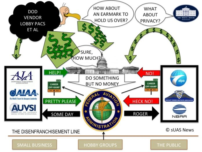 FAA Reauthorization Call To Action - before it's too late