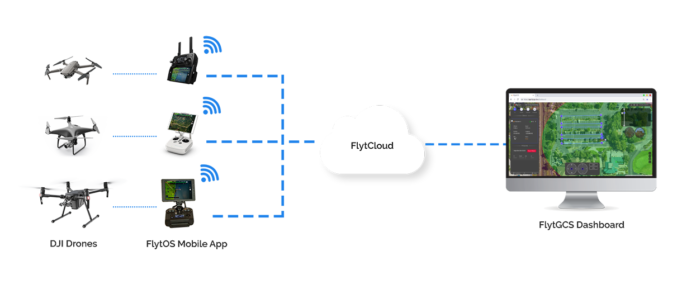 FlytBase launches FlytGCS for remote drone operations with